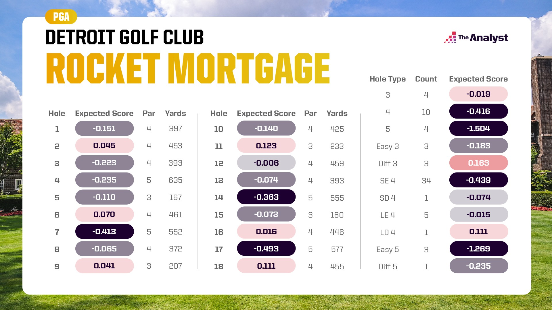 expected score Rocket Mortgage Classic