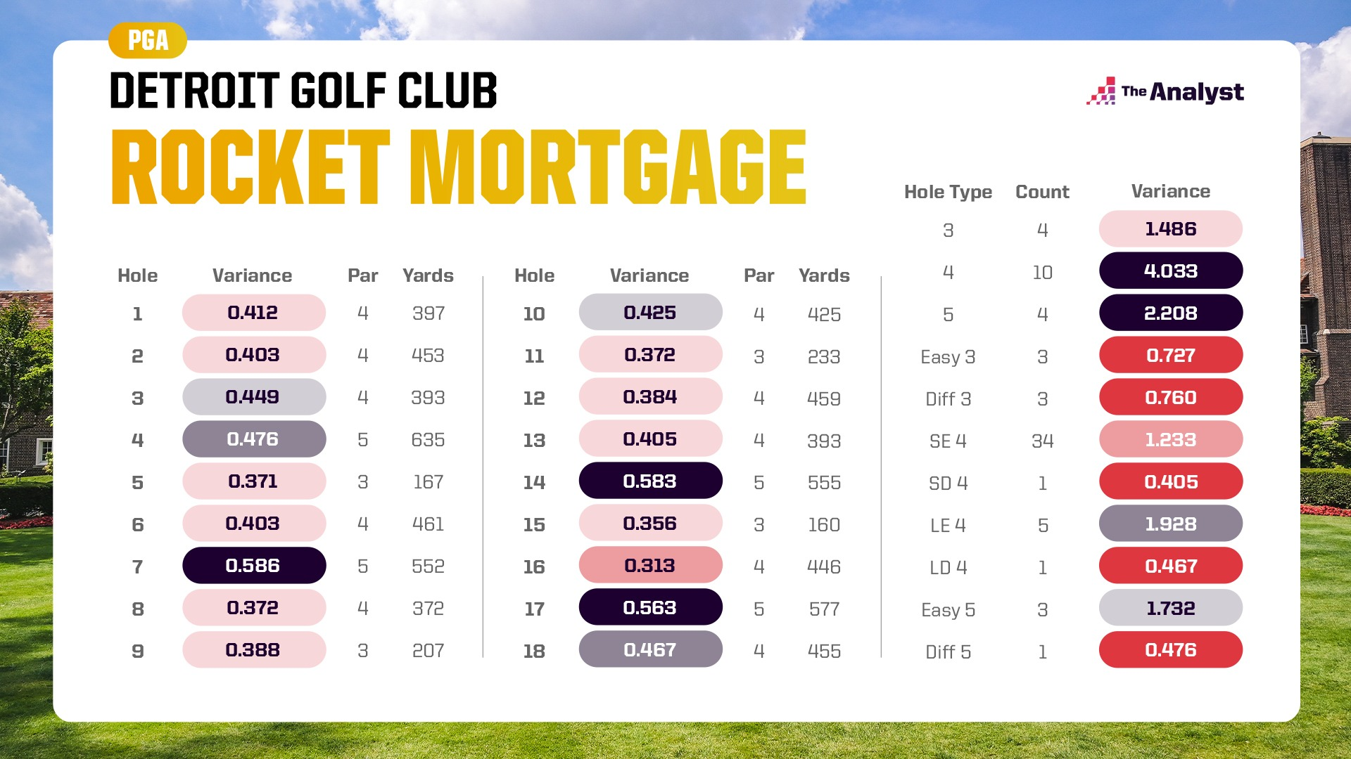 variance Rocket Mortgage Classic