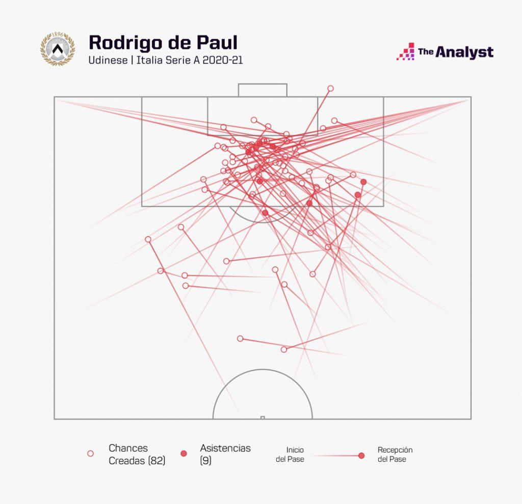 Rodrigo De Paul Chances Creadas