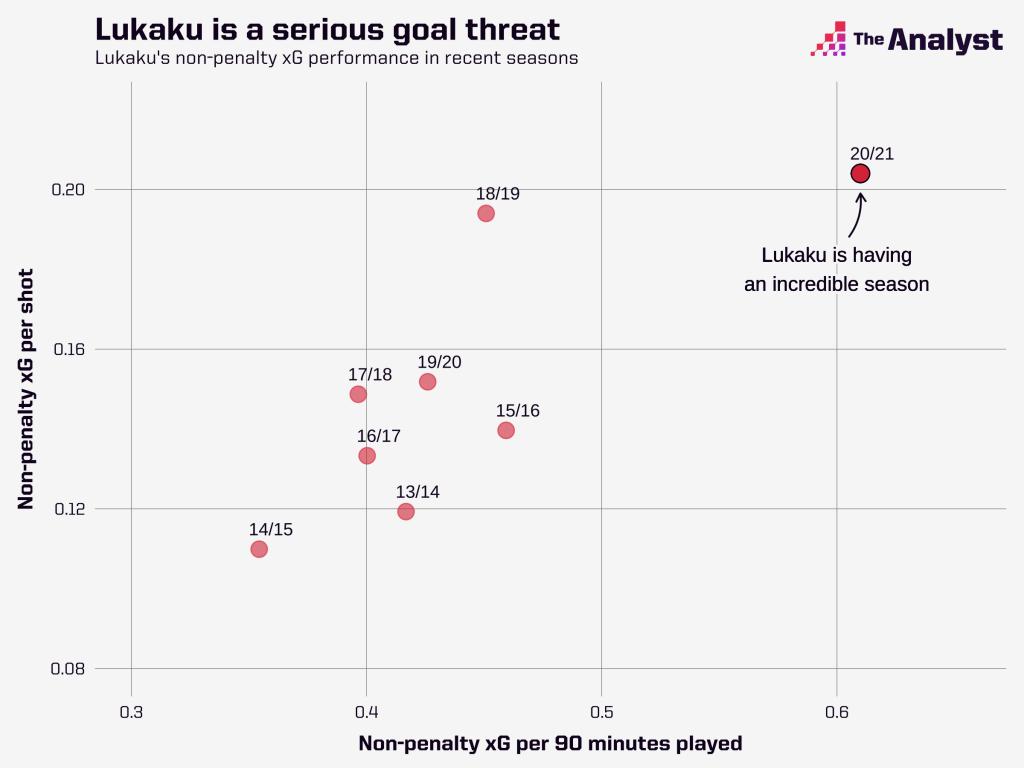 Romelu Lukaku Goal Threat