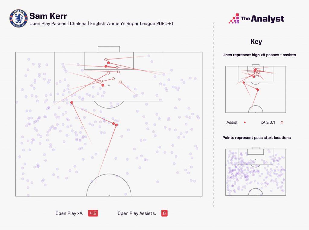 Sam Kerr xA Map 2020-21
