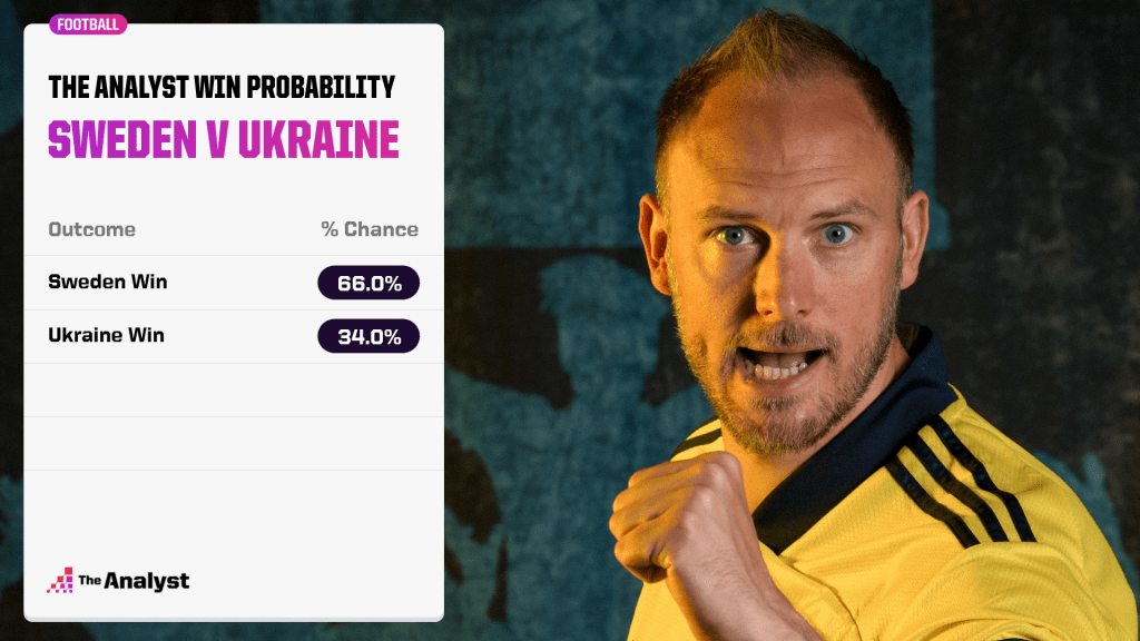 sweden-winprob-ukraine