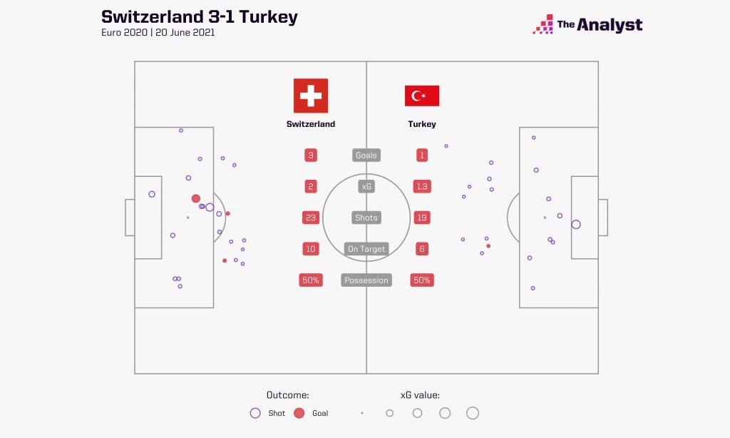 Switzerland v Turkey Euro 2020 map xG