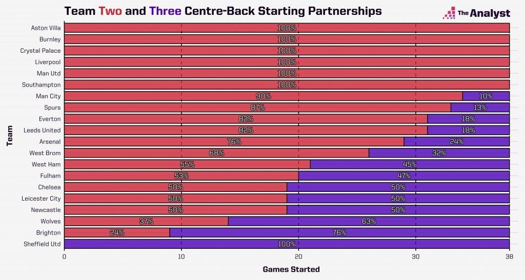 Team centre-back partnership break down