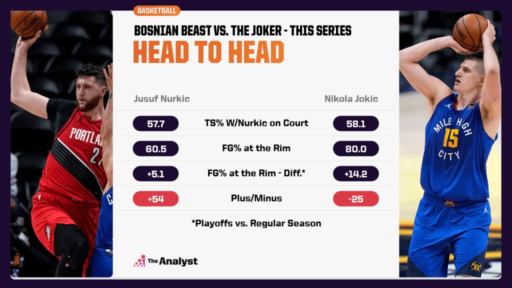 Jusuf Nurkic vs. Nikola Jokic head to head graphic