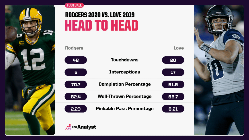 Rodgers vs. Love Head-to-Head