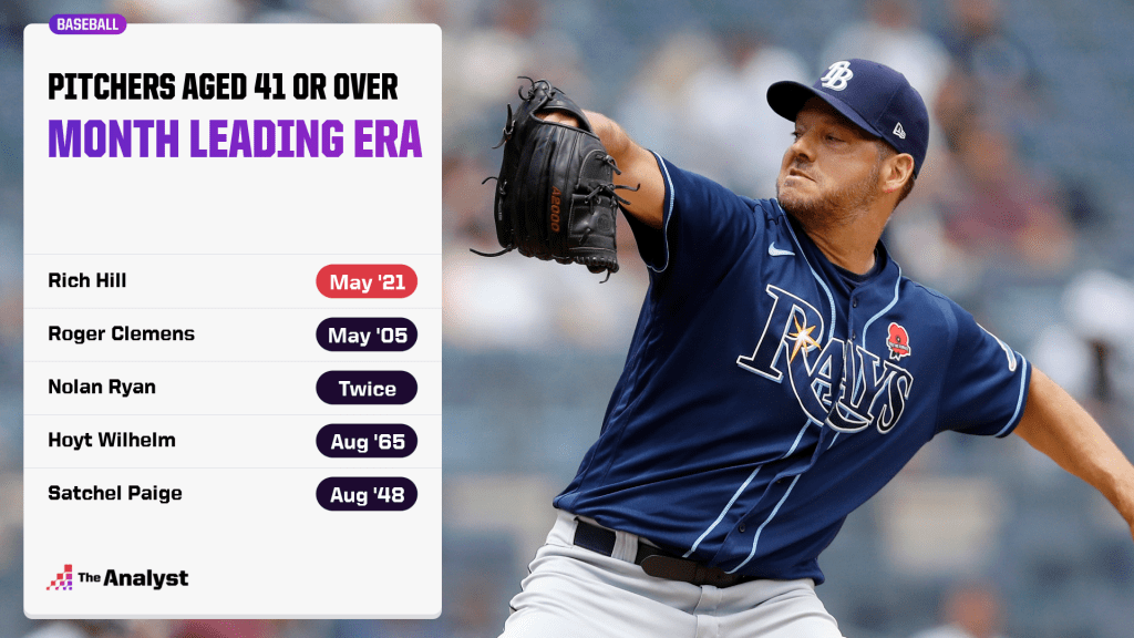 pitchers 41 years old and over graphic
