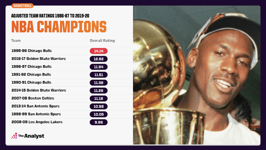 Adjusted team ratings for past NBA champions