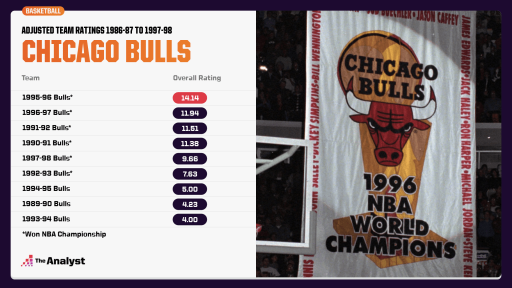 Adjusted team ratings for the Chicago Bulls
