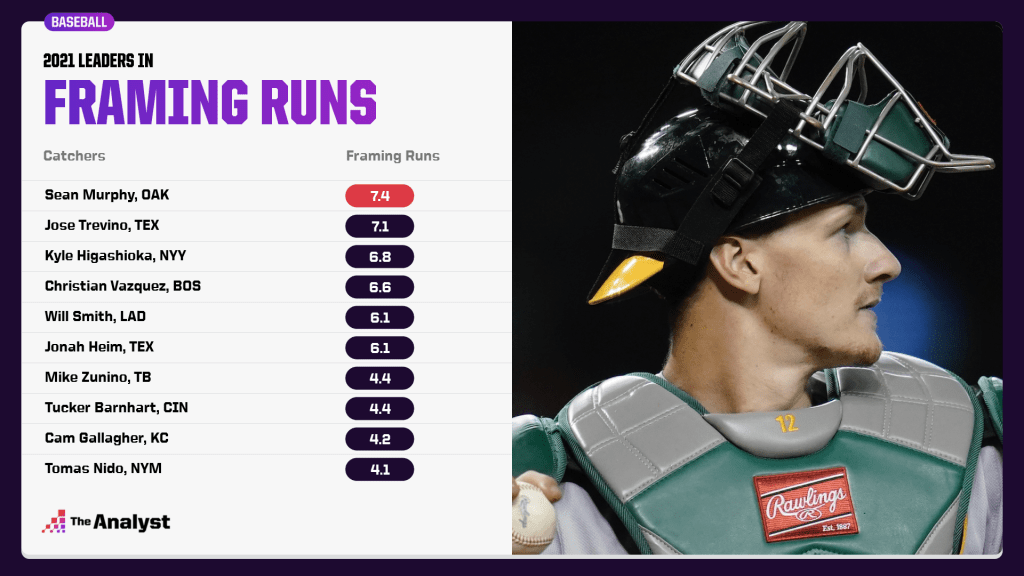 2021 pitch framing leaders