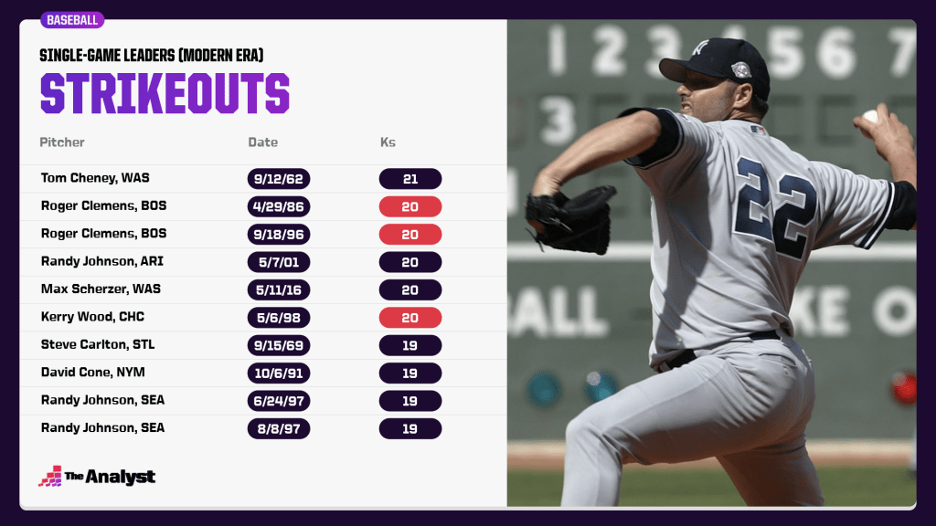 single-game all-time strikeout leaders