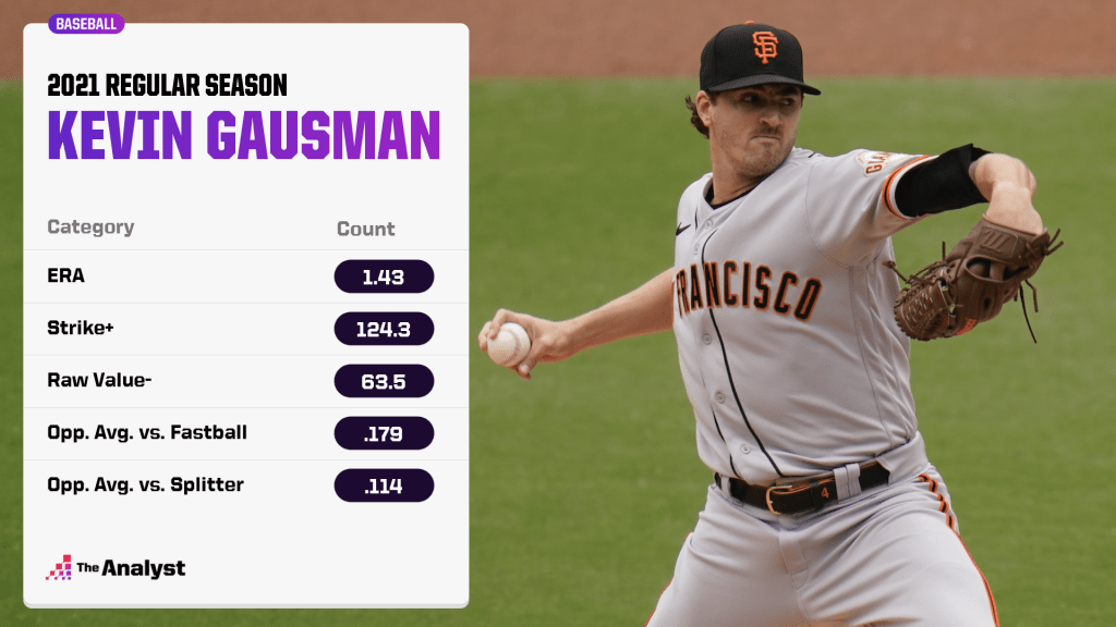 Kevin Gausman's 2021 statistical breakdown