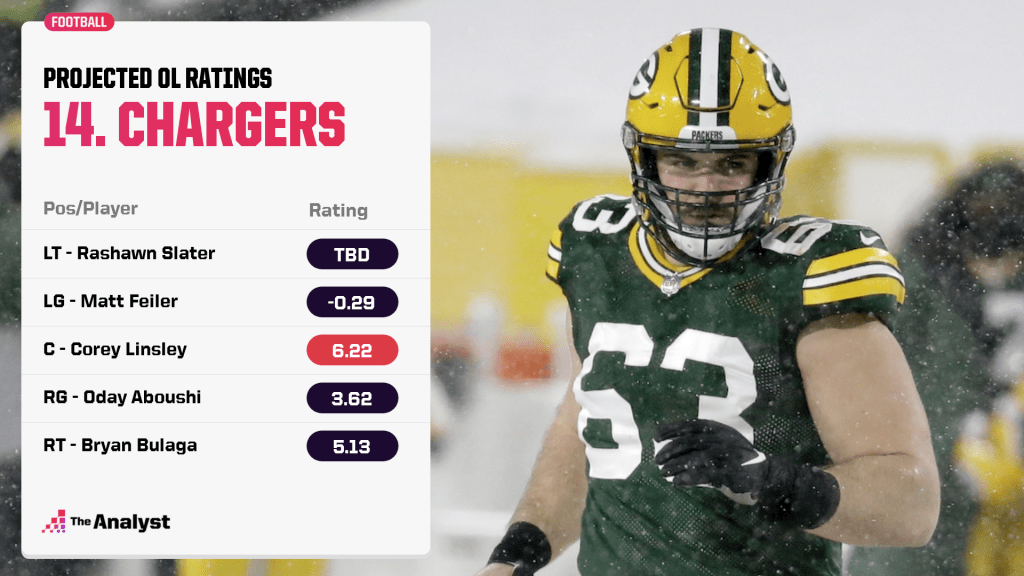 Chargers projected offensive line ratings
