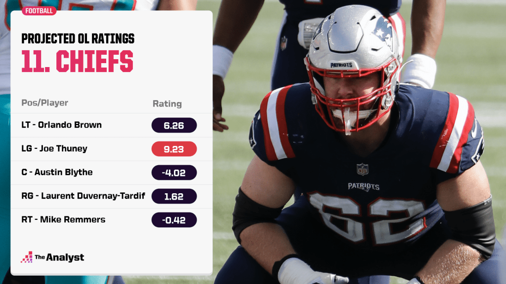 Chiefs projected offensive line ratings
