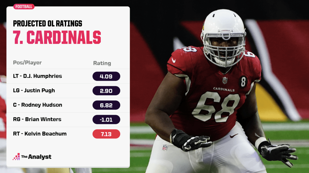 Cardinals projected offensive line ratings