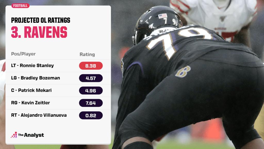 Ravens o-line rankings