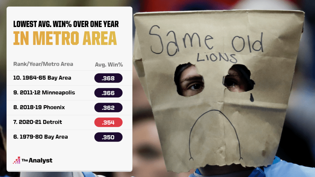 worst winning percentage in a metro area over one year