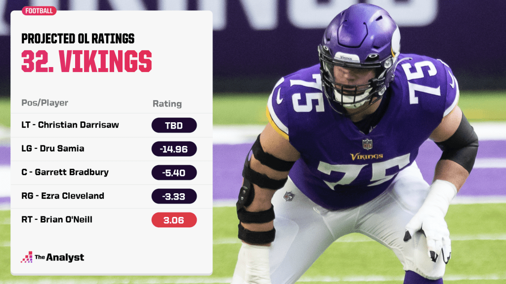 Vikings projected offensive line ratings