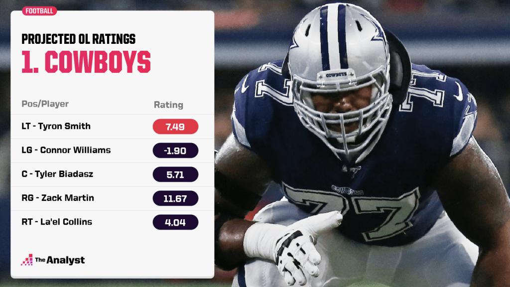 Dallas Cowboys projected offensive line ratings