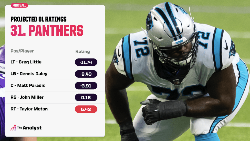 Panthers projected offensive line rankings