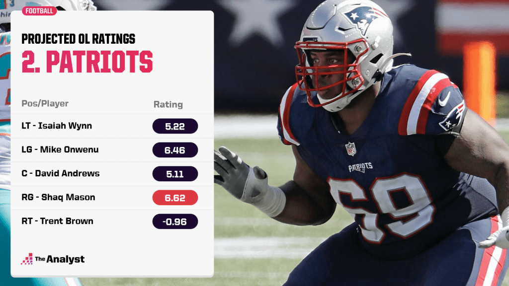 New England Patriots projected offensive line ratings