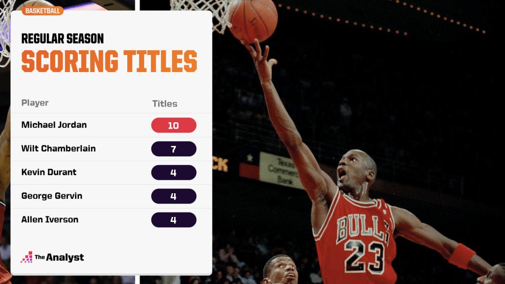 regular season NBA scoring titles