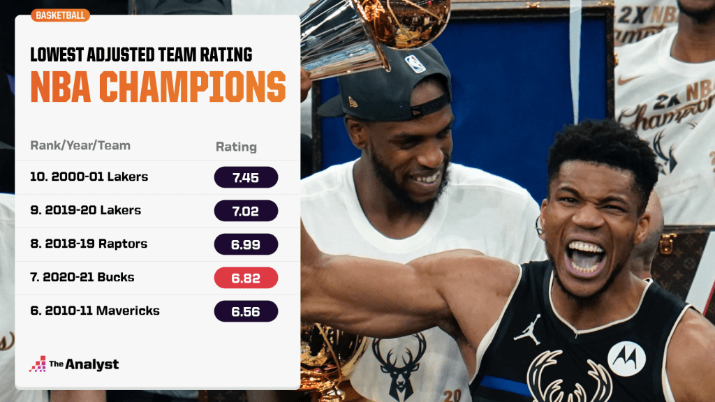 lowest adjusted team ratings of nba champions