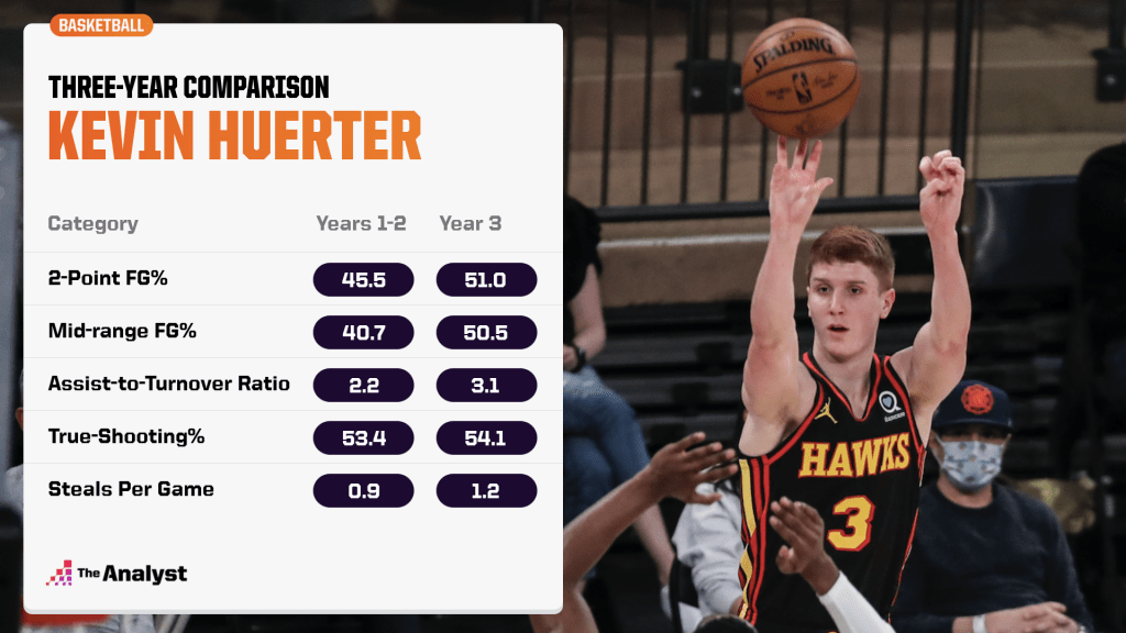 Three-year comparison of Kevin Huerter's performance