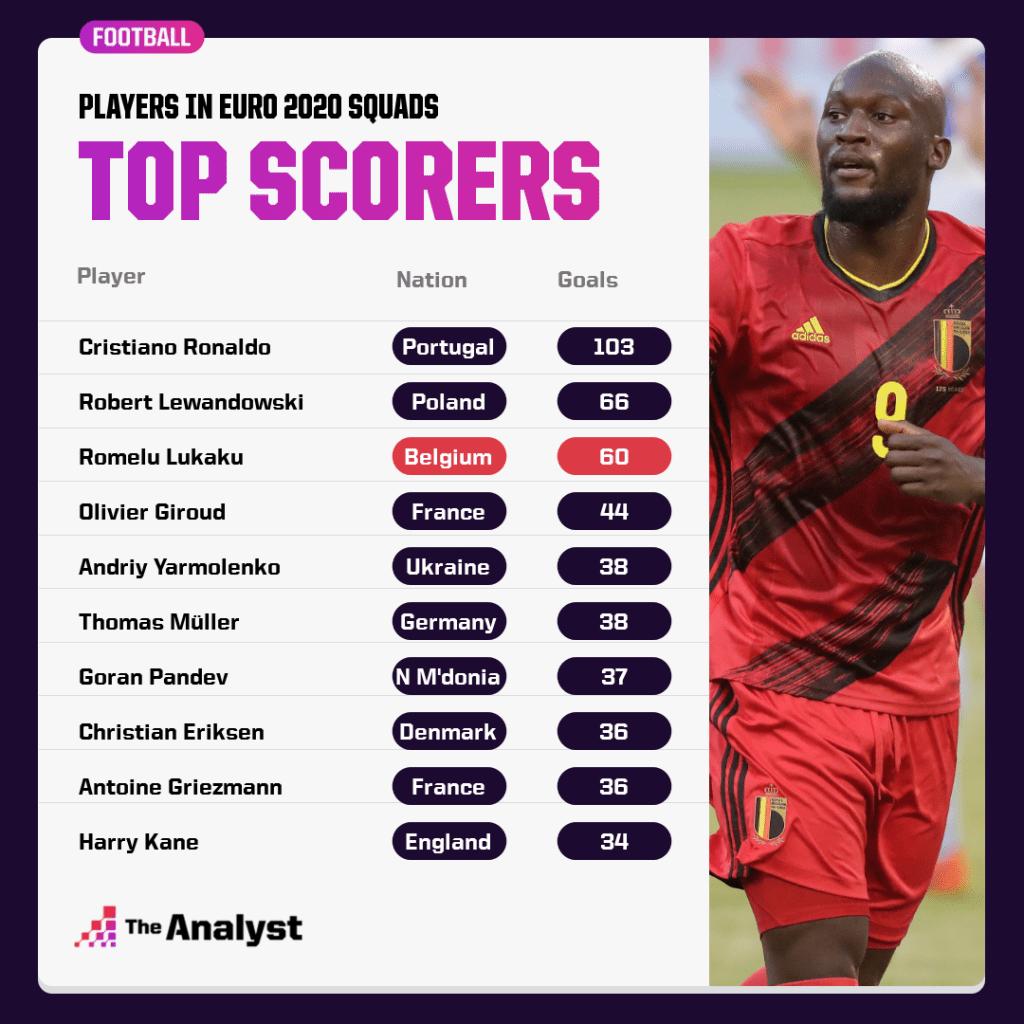 Top Scorers in Euro 2020 Squads