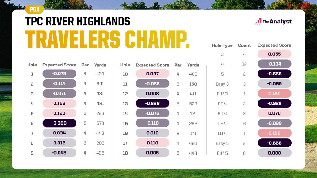 expected score chart for the Travelers Championship