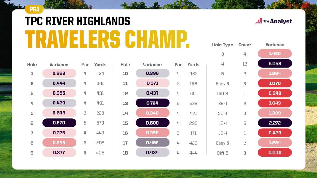 variance chart for the Travelers Championship