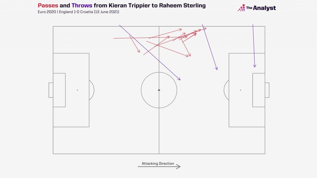 trippier_to_sterling_passes during Eng v Croatia