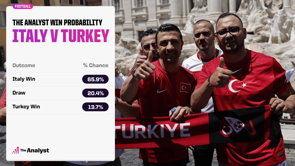 italy v turkey prediction