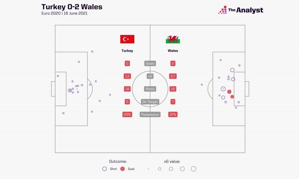 Turkey v Wales xG