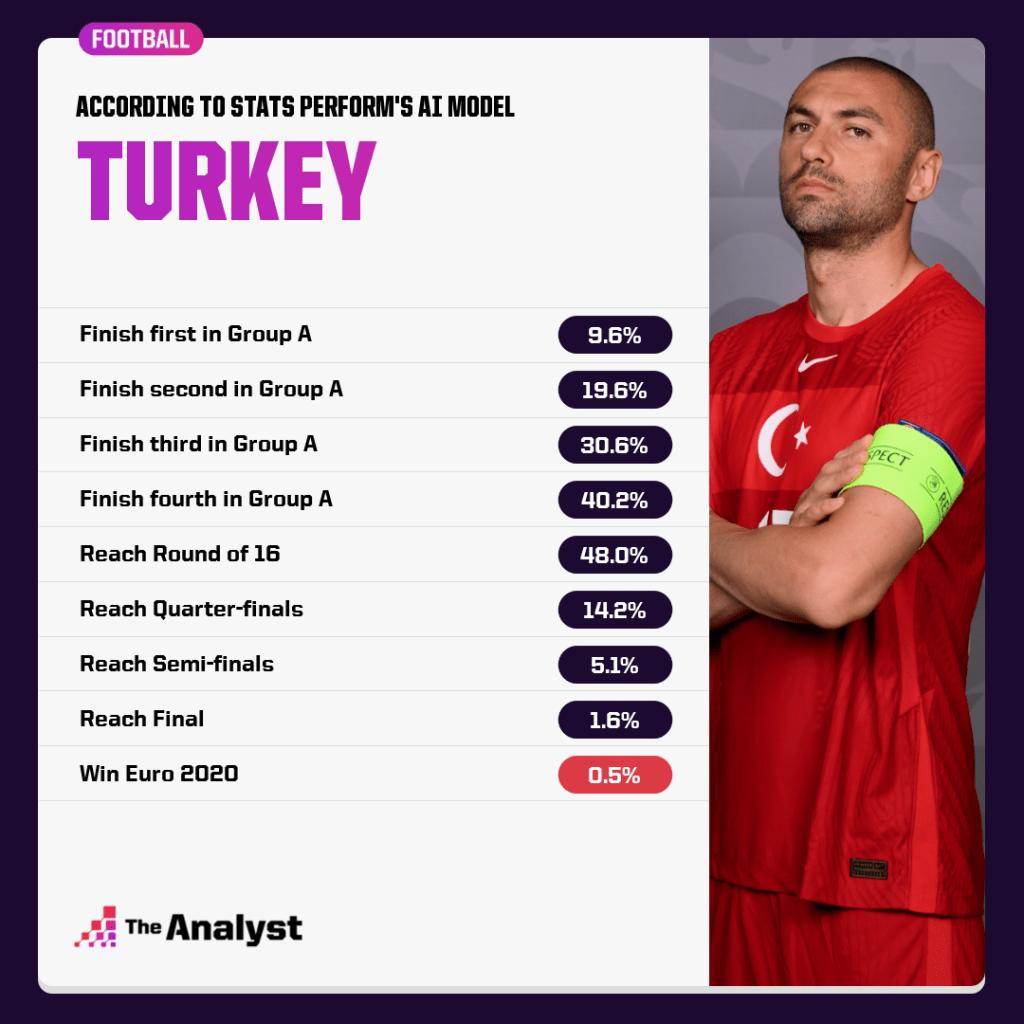 Turkey win predictor