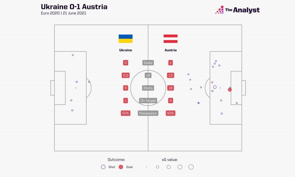 Ukraine v Austria xG map