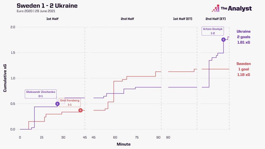 Ukraine race chart