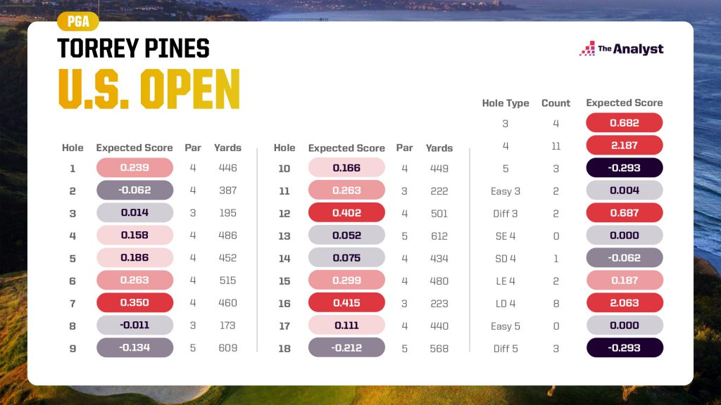 expected score chart for the US Open