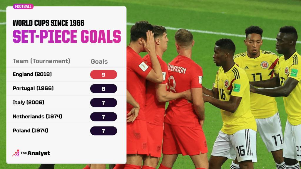 World Cup Set-Piece Goals Since 1966