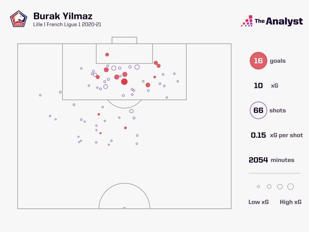 Yilmaz shot map Ligue 1 2020-21