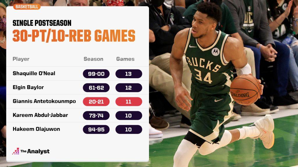 30-point & 10-rebound NBA Playoff games