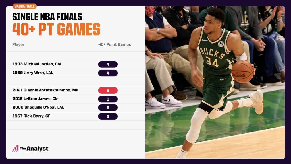 40 Point NBA Finals Games Giannis Antetokounmpo