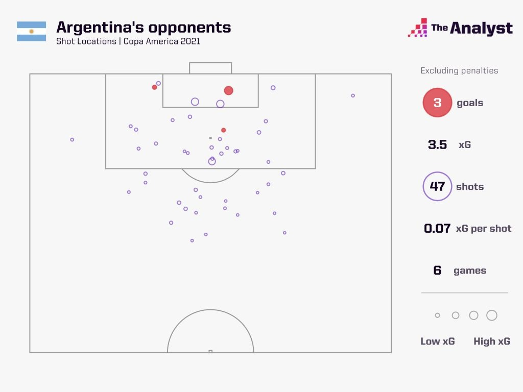 Argentina Copa America Opponents