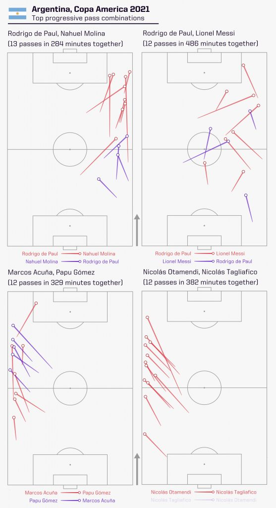 Argentina Copa America Progressive Passes 2