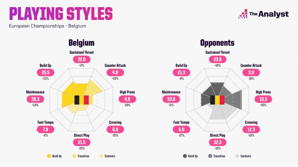 Belgium Euro 2020 Playing Styles