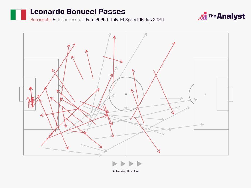 Bonucci passes vs Spain
