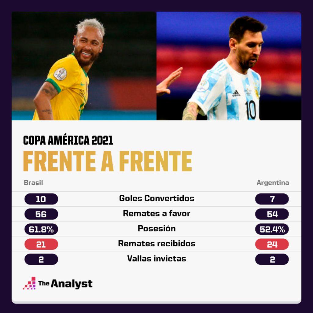 Brasil Argentina Copa America