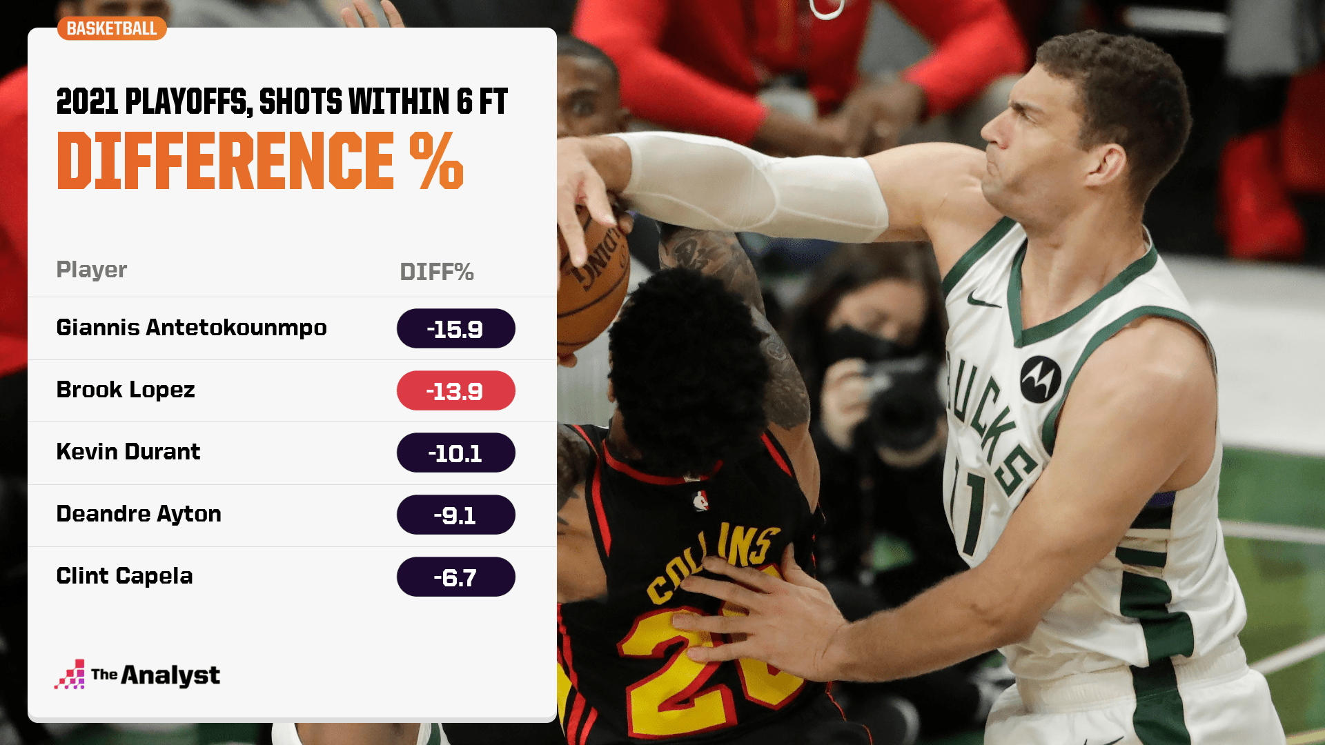 Brook Lopez Difference %