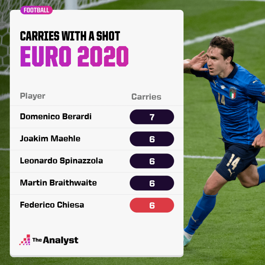 Carries followed by shot Euro 2020