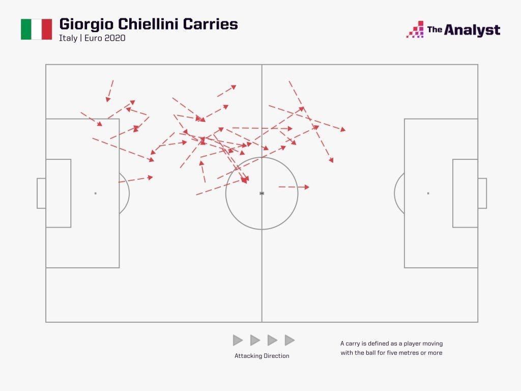 Chiellini Carries @ Euro 2020